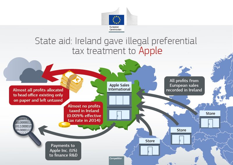 #Ireland gave illegal tax benefits to #Apple worth up to €13 billion: https://t.co/FppCWW52z4 https://t.co/jkFqh35CO1