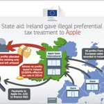 Infographic from the European Commission https://t.co/wCIVChPUMS