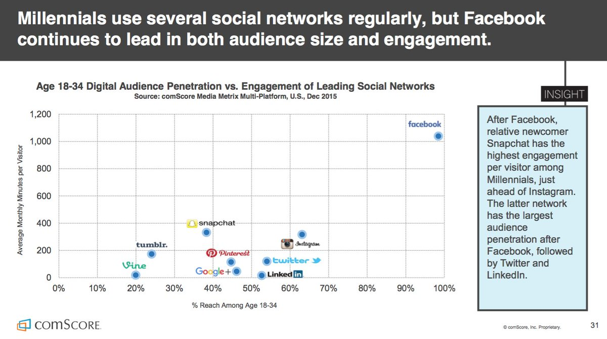Millennials use several social networks, but #Facebook still leads in audience size and engagement. #social https://t.co/hvyq4ai7ez