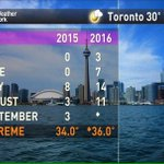 ICYMI...35 days of 30C or above in TO this year so far. 14 last year. #Toronto #YYZ #6ix https://t.co/J5IMCjUzSP