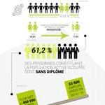 Pls de 2Millions de personnes travaillent sans salaire Cette infographie résume létat alarmant de lemploi au Maroc https://t.co/iqIDWp9eeA