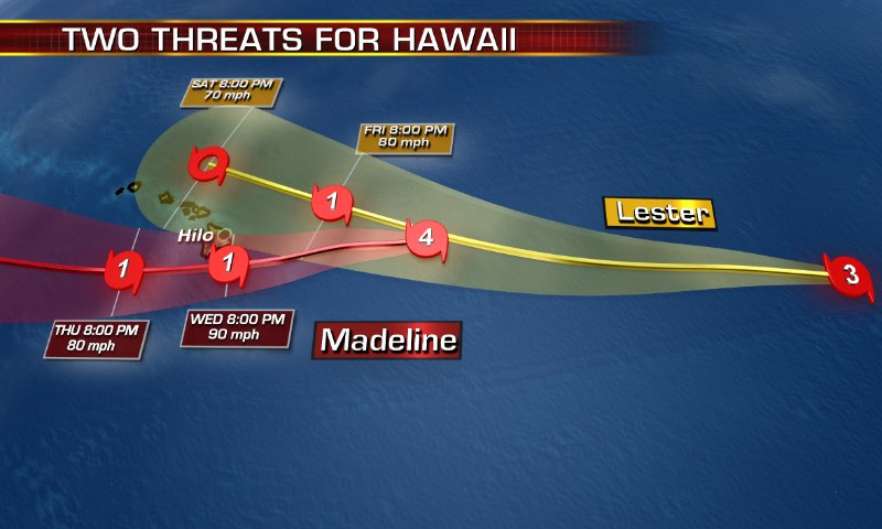 #Madeline and #Lester will move dangerously close to #Hawaii . Will weaken, but still Hurricane Watch for Big Island https://t.co/a6Oljn6j9f