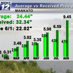 """Just under 9.50"""" of rain this month! And since June 1, just over 22"""" of rain! #Mankato #MNwx https://t.co/pX7N5LJbGG"""