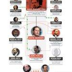 Esquema de la Corrupción del Partido Popular. #BernierSabía https://t.co/mK7sPzgIlg