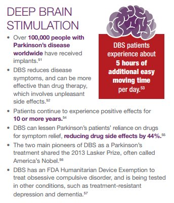 Deep brain stimulation has benefited thousands w/ #Parkinson's&gives patients 5 extra hours a day to move #NIHImpact https://t.co/4rk1lwHIWm