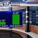 """☔️ RAIN REPORT: Almost 10 inches of rainfall so far this month in #Mankato, MN. Normal for month is 4.43"""" #MNwx https://t.co/FHudme2B3u"""