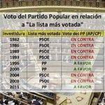 """@marianorajoy : """"Me gusta q gobierne la lista más votada"""" ¿sí? Toma zasca #SesionDeInvestidura https://t.co/dGb39uoO5P"""