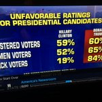Registered voters, women voters consider Hillary dishonest and untrustworthy--BUT NOT BLACKS! What does THAT say?!? https://t.co/W5BwpNRkod