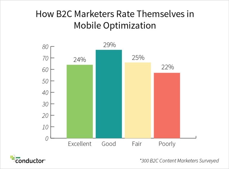 "22% of #B2C Marketers rate themselves ""poorly"" in #mobile optimization: https://t.co/yhkuvPO18E #digitalmarketing https://t.co/nJ4atr9AAO"