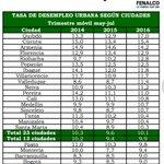 Cúcuta es Subcampeón a nivel nacional en desempleo y en informalidad, nadie la supera. https://t.co/lRDIENMAay