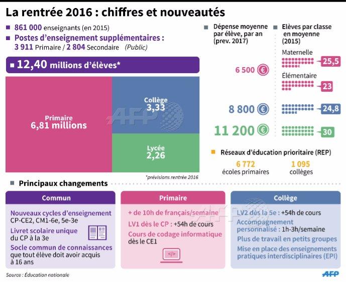 Favori Pour François Hollande, l'école a été sa «première priorité  SV05