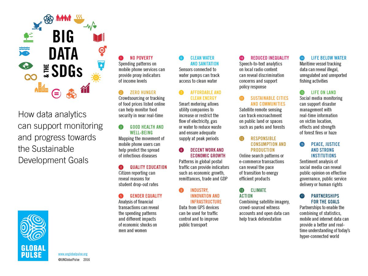 Illustrative examples of #BigData for each of 17 Sustainable Development Goals #Data4SDGs #Agenda2030 #UNBigData2016 https://t.co/EhmPZSrhNc