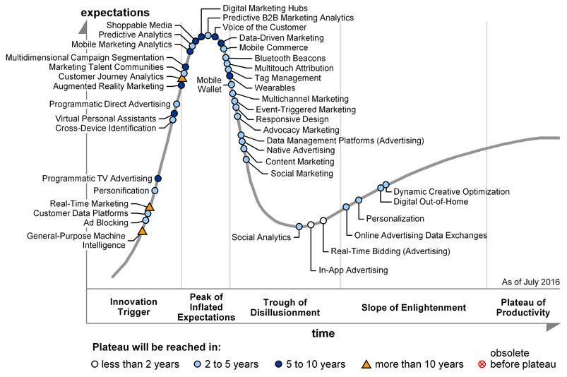 2016 Gartner Hype Cycle for Digital Marketing and Advertising https://t.co/KhymefsQgW #content heads to the trough https://t.co/EqzoBsG0Da