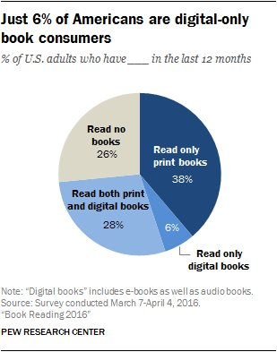 "Repeat after me: People still read PRINT books. Only 6% of book readers are ""digital only"" https://t.co/Pzy7MuuvyF https://t.co/MbKDixvu6E"