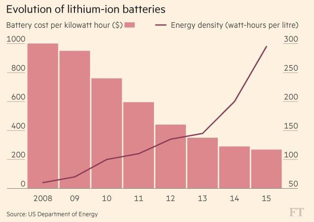 Falling costs and rising capacity of lithium-ion batteries are good news for electric cars: https://t.co/iZ6u6x41PC https://t.co/ycLF76Vej4