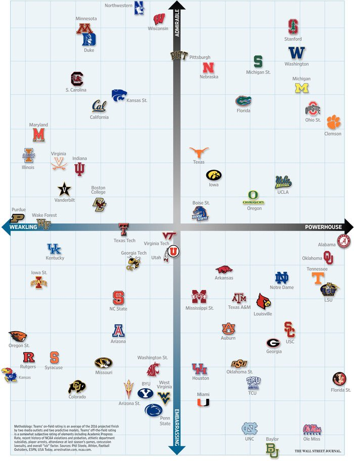 It's back, and Baylor won't like it: college football's Grid of Shame. https://t.co/OolOX5c3aQ https://t.co/6UBRwgNPkr