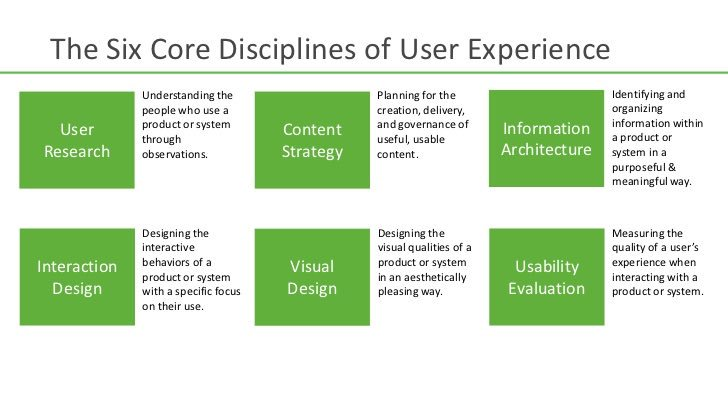 If we believe UX is a role & not a field we are limiting the potential of many roles. My old model still holds true: https://t.co/hBvzffeAc5