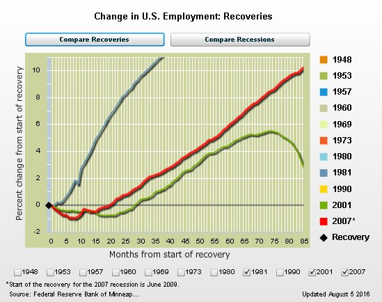 Charts comparing U.S. recoveries and recessions updated with August 2016 #employment data. https://t.co/BhhQrUv9MG https://t.co/aayRspyqGD