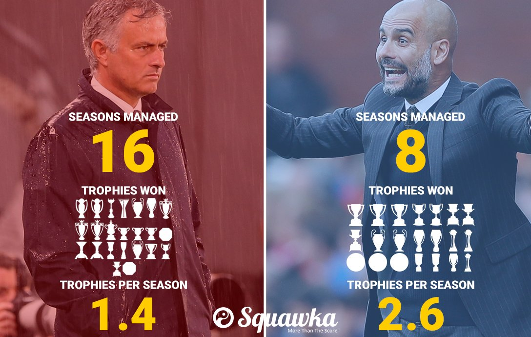 Natiijada sawirka Pep Guardiola v Jose Mourinho Who si biggest won