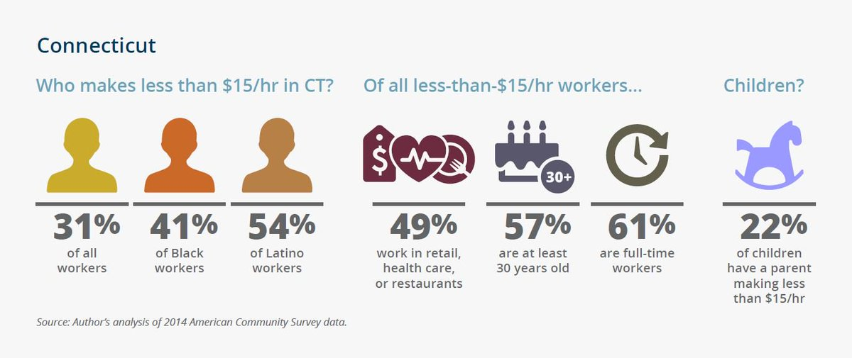 Who makes less than $15/hr in #Connecticut? New #BostonFed report breaks it down https://t.co/uBvK9RQNZS https://t.co/i5bAqAhIRQ