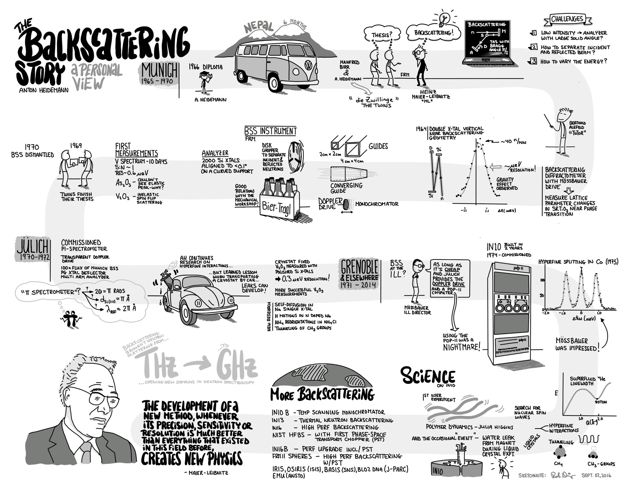 Today I had the pleasure of giving this Sketchnote to Toni Heidemann, a giant in the field. #neutronscattering https://t.co/dUnLlEGGDk