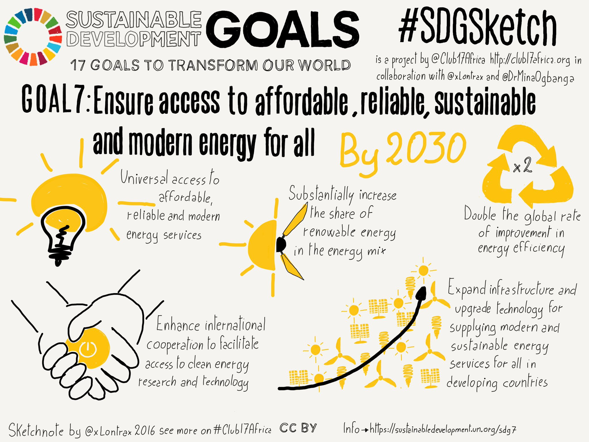 Goal 7. Affordable and Clean Energy - #SDGSketch prj on @SDGoals with #Club17Africa and @DrMinaOgbanga @ravikarkara https://t.co/f1WSlqPBIn