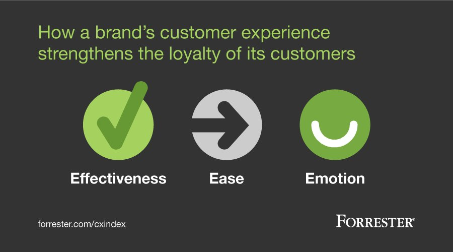 Don't underestimate the power of emotion in driving customer loyalty: https://t.co/EmFEmAYmku https://t.co/ApEjLRwJpJ