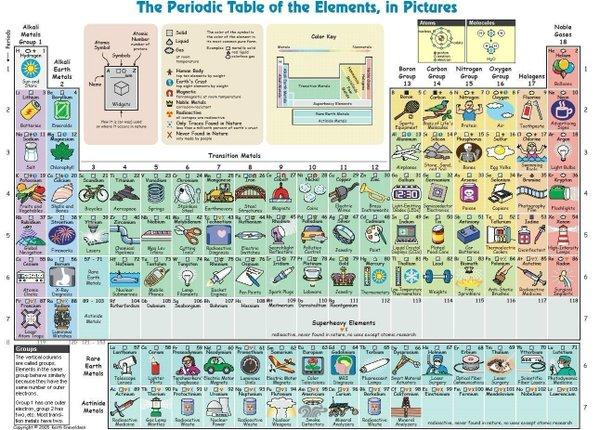 La tabla periódica de los elementos, en imágenes.¿Para qué sirve el estroncio?¿Y el francio? https://t.co/o05Jqe7vvP