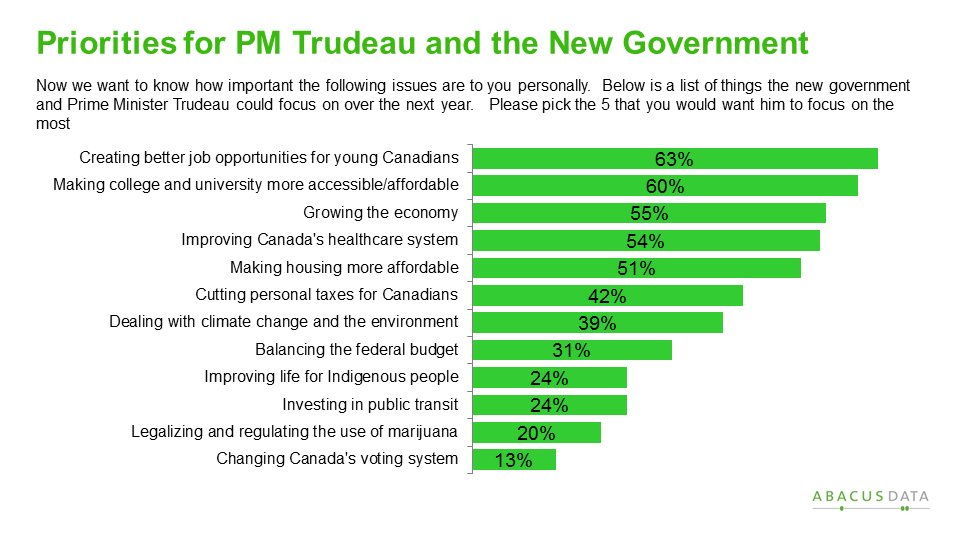 Here's what youth want the PM to prioritize during his term. #cdnpoli https://t.co/LzQ8cXsXmF