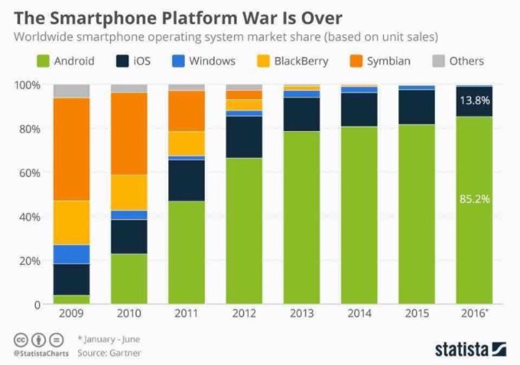 Smartphone platform war is over! Our world is far too small to justify more than 2 mobile operating systems. https://t.co/OjDHTkZNW4
