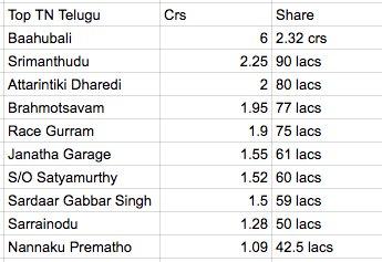Telugu Grossers Top 10 Telugu Grossers In Tamil Nadu… Cro8ARxWAAAmJbx