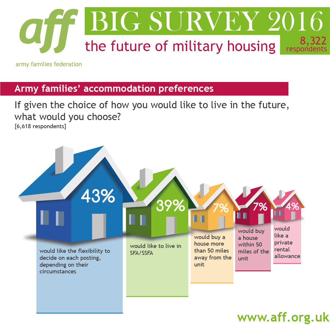 How would your Army family like to live in the future? Find out more at https://t.co/CwWVht4ZuV https://t.co/obPMngAkjM