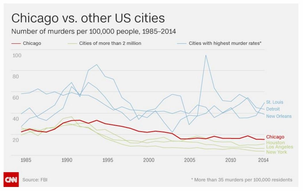 Chicago is NOT the homicide capital of the US. NoLa, Detroit, Baltimore have higher rates https://t.co/4TBvxpJTAs https://t.co/QNyaX4kweL