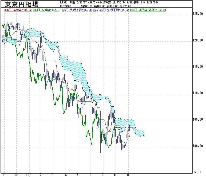 ドル円、今年は一目均衡表の雲に到達するたびに、叩かれる感じ。 https://t.co/mANmrTePA0