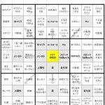 とりあえず友人から教えてもらった大谷翔平選手が16歳の時に作ったマンダラートが凄すぎたのでこの機会に…