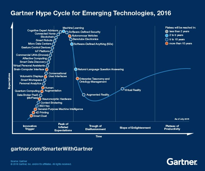 Gartner's 2016 Hype Cycle has #machinelearning #blockchain at peak as truly immersive digital experiences mature #vr https://t.co/T6rnez8j6F