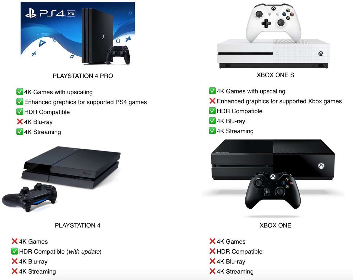 The state of 4K across 4 consoles https://t.co/6whjBKDfc7