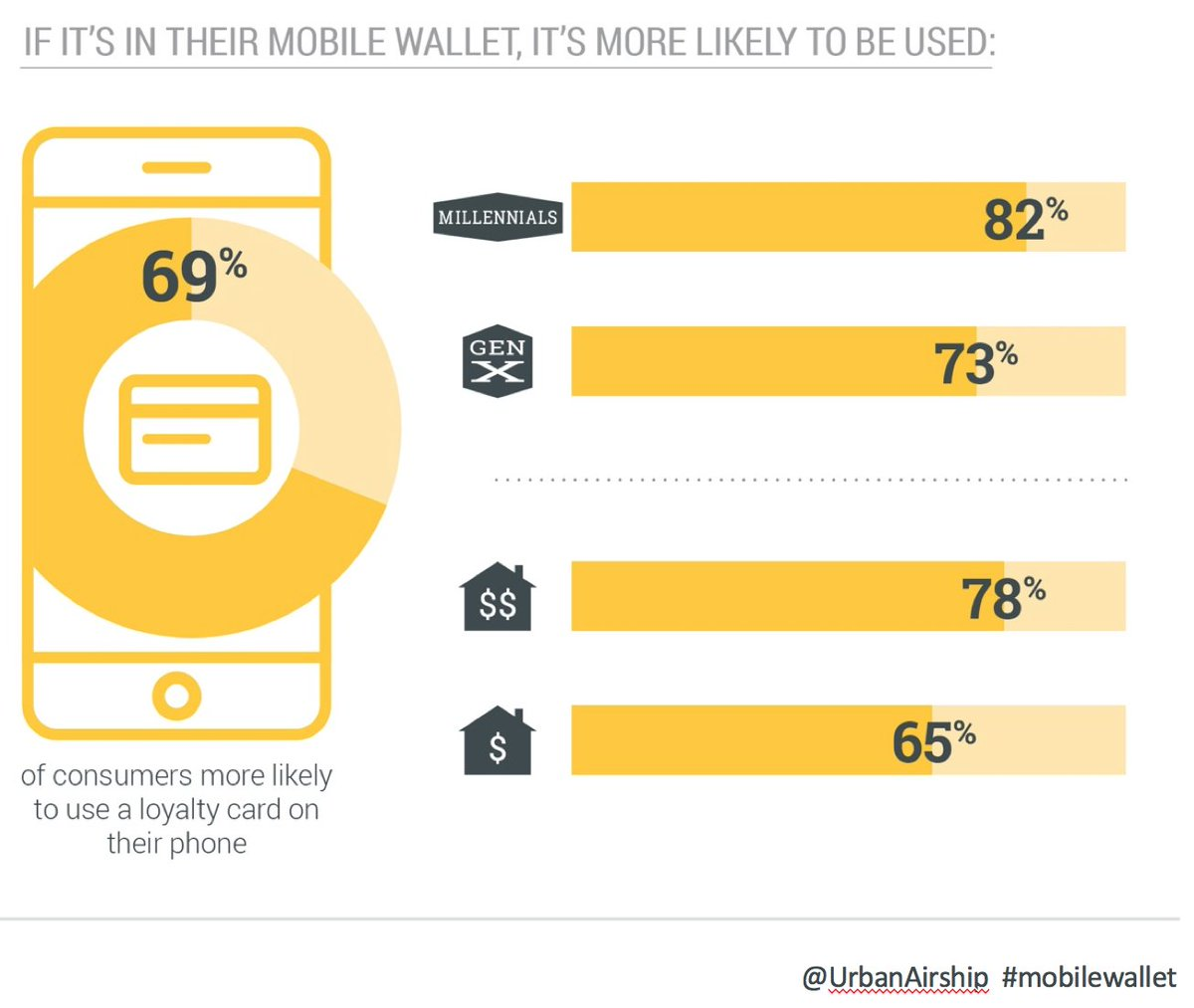 82% of Millennials likely to use loyalty cards on #mobile #customerloyalty https://t.co/FWuCV63UMQ https://t.co/BIUHbdJYZH