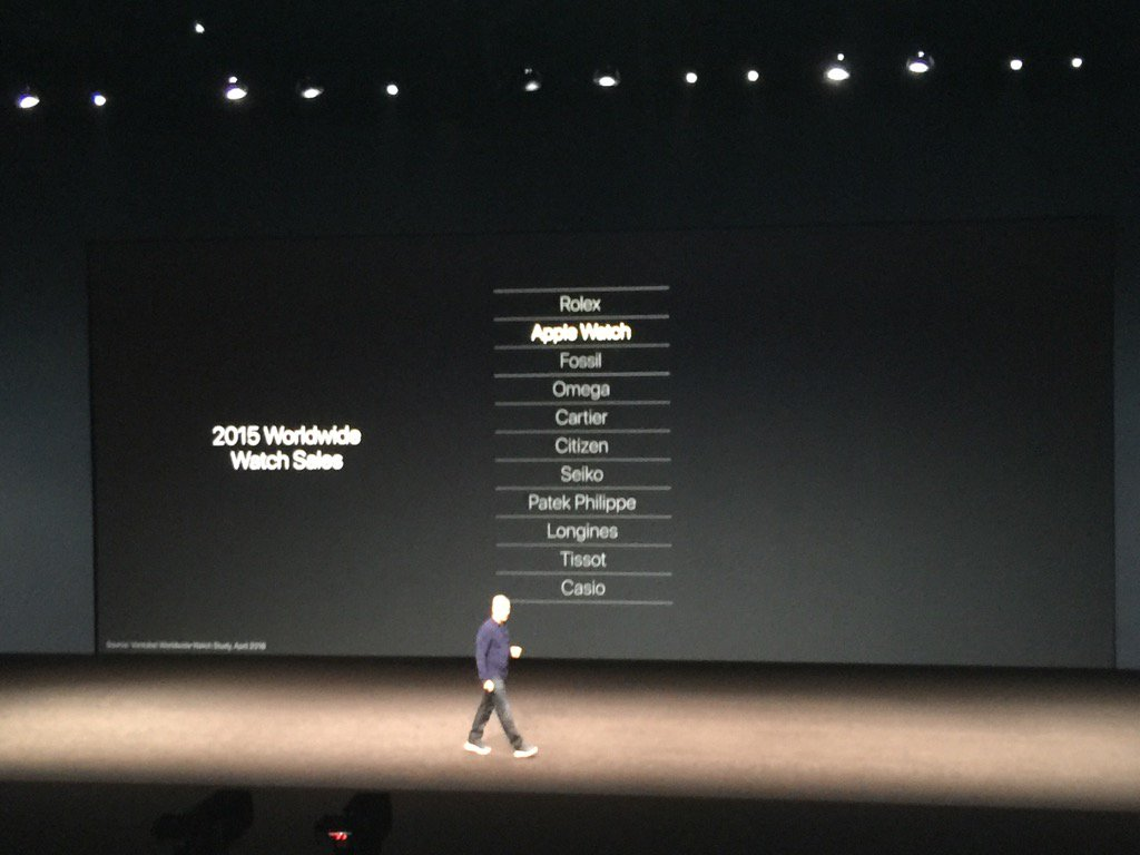 tim cook says apple watch is second only to rolex in generating watch revenues appleevent2016