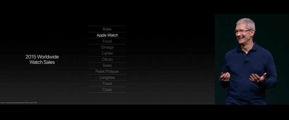 Apple Watch ในปีที่แล้วขายดีสุดในกลุ่ม Smart Watch และเป็นอันดับ 2 รองจาก Rolex #AppleEvent #iPhone7TH https://t.co/yX6lD3922z