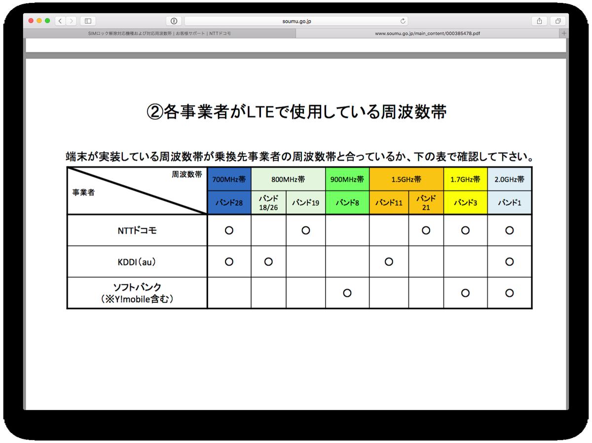 iPhone7のLTEバンド、やっと日本の周波数帯フルカバーした。 https://t.co/xlH43C0xRH