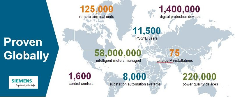 #Siemens Analyst Conf: Spectrum Power real-time grid mgmt #software installed at 1,600 control centers globally https://t.co/2hOMsR4ucl