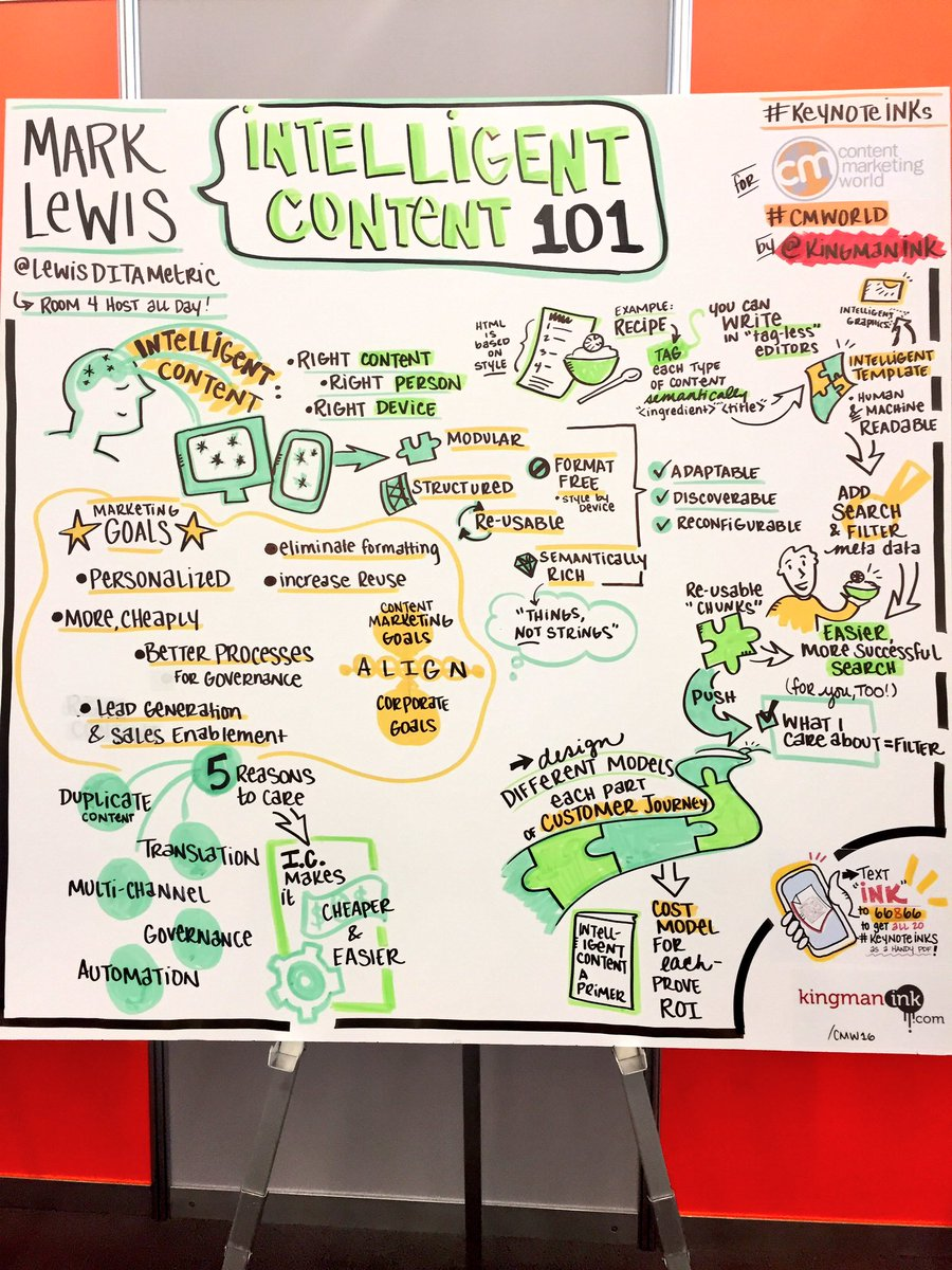 """Right content, right person, right device"" - Intelligent Content 101 as drawn by @KingmanInk. #CMWorld #keynoteinks https://t.co/8EB5EichGz"