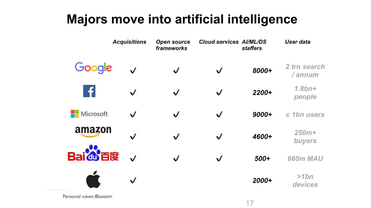 Been thinking about the scale and commitment to AI/machine learning by major consumer internet firms. It is big. https://t.co/zmnVejv25D