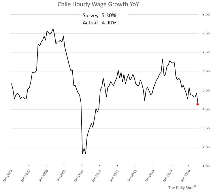 Chart Chile Copper Exports And Wage Growth Scoopnest