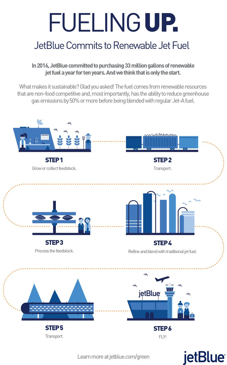 Way to go @JetBlue on your sustainable alternative jet fuel deal!
