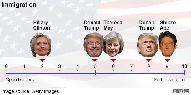 BBCによるトランプとヒラリー、そして世界のリーダーと比較した記事、移民政策に関しては最も強弁なトランプよりも右派の最右翼として安倍首相が並べられているw https://t.co/K8kkXc2qXW https://t.co/6qvYWfrth2