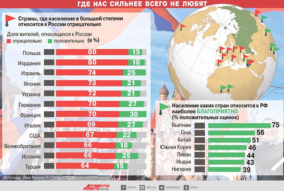 Почему на россию ополчился весь мир