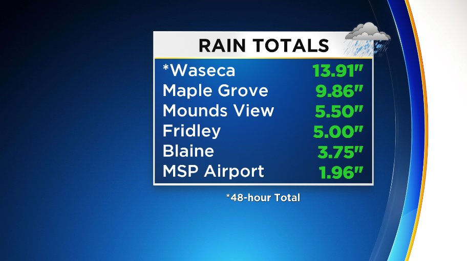 Waseca just saw a summer's worth of rain in two days. #mnwx https://t.co/zQPpRs7mO2