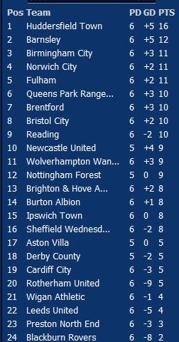can't knock being 3rd in the table, super Blues #bcfc https://t.co/2MNvyZaOX5